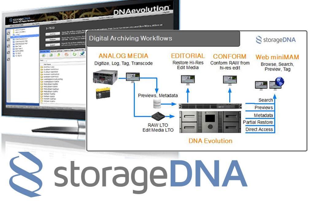 StorageDNA workflows