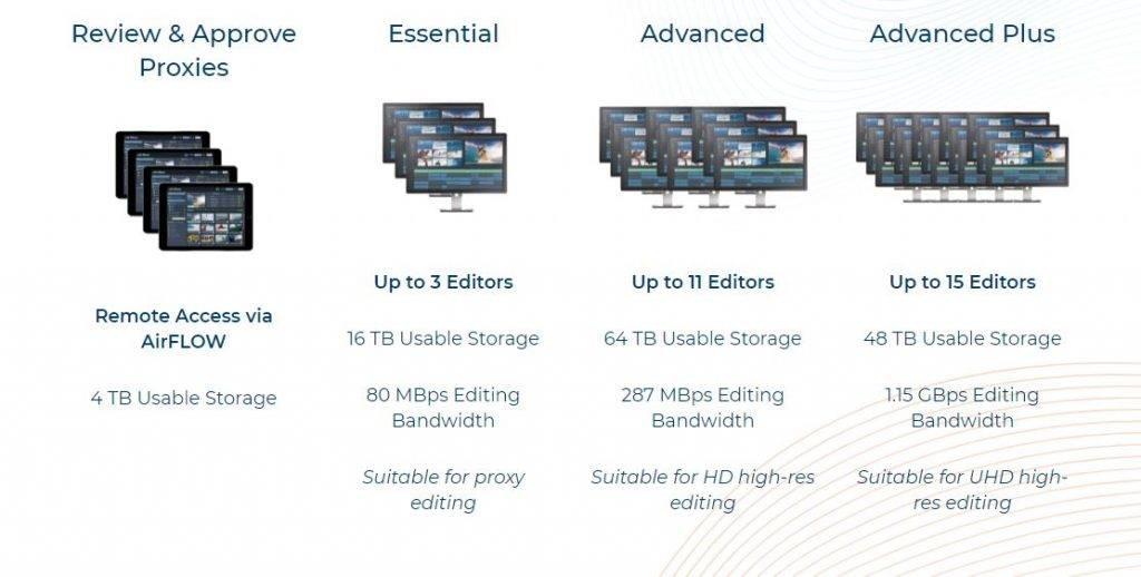 ESFv options